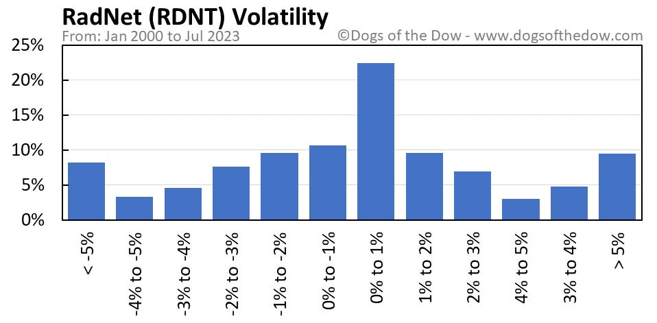 RDNT volatility chart