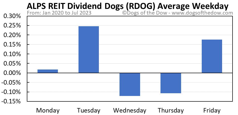 RDOG average weekday chart