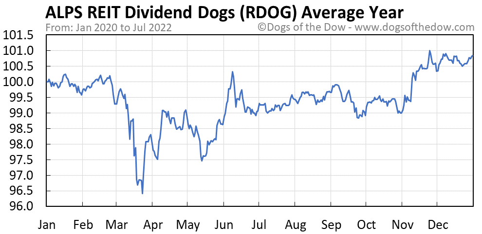 RDOG average year chart