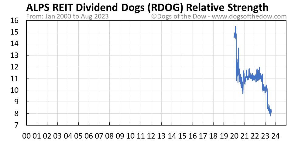 RDOG relative strength chart