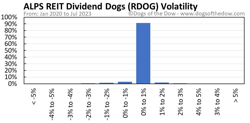 RDOG volatility chart