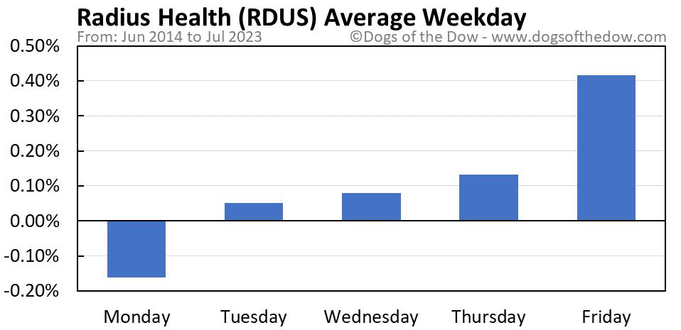 RDUS average weekday chart