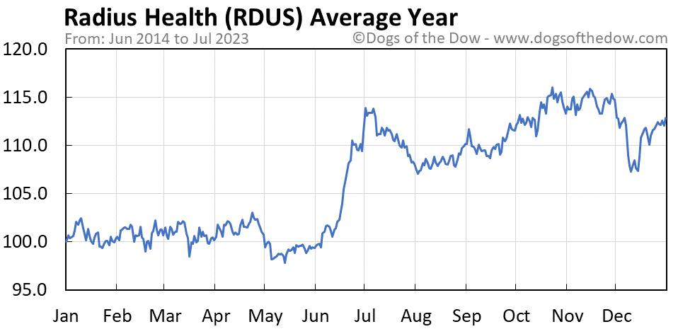 RDUS average year chart