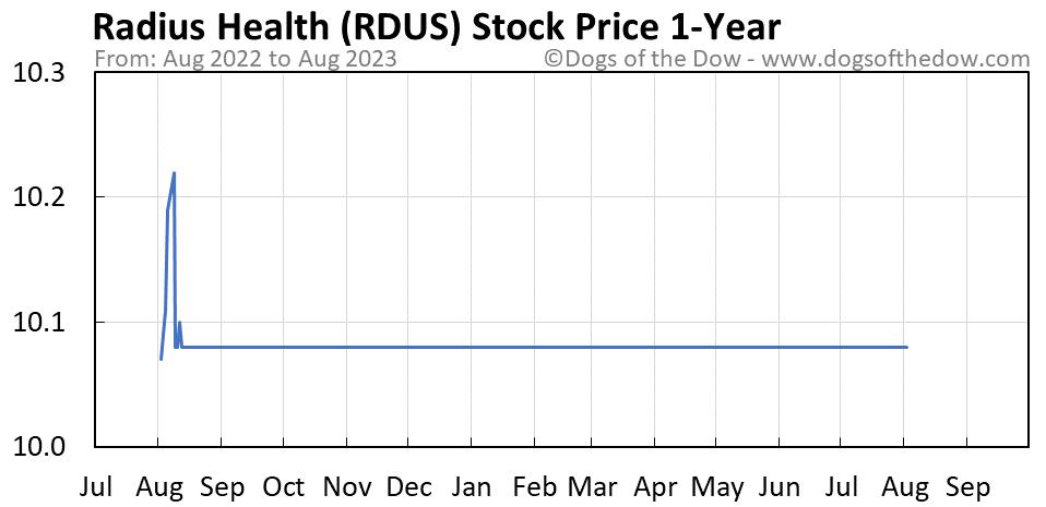 RDUS 1-year stock price chart