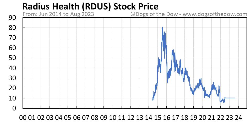 RDUS stock price chart