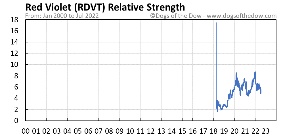 RDVT relative strength chart