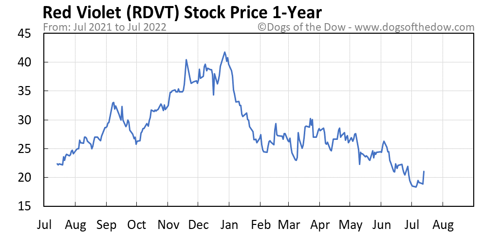 RDVT 1-year stock price chart