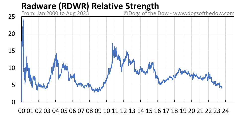 RDWR relative strength chart