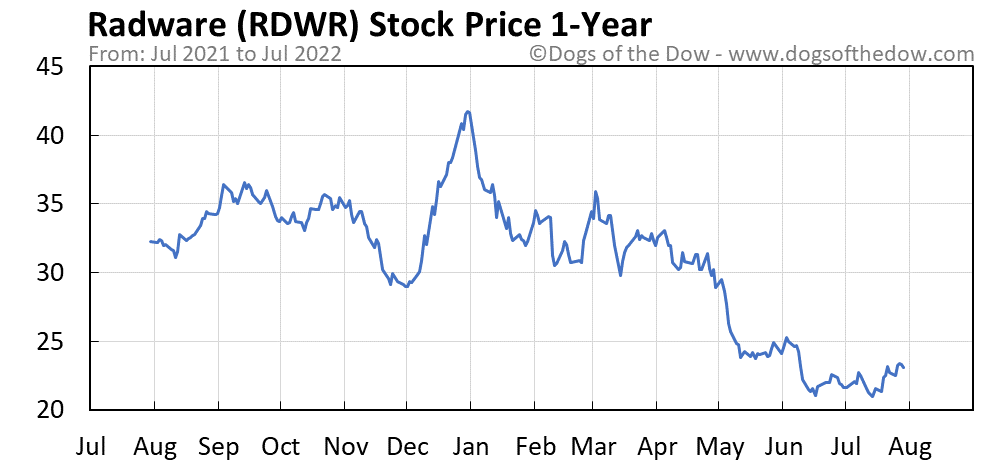 RDWR 1-year stock price chart