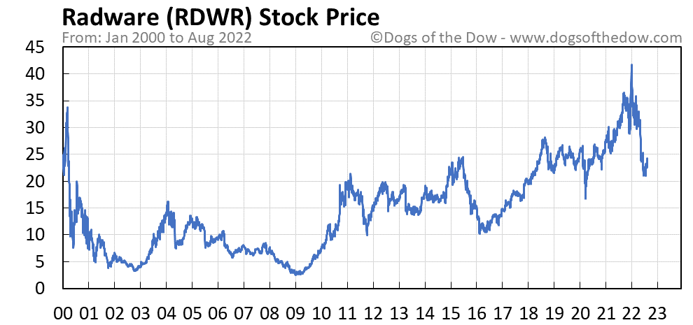 RDWR stock price chart