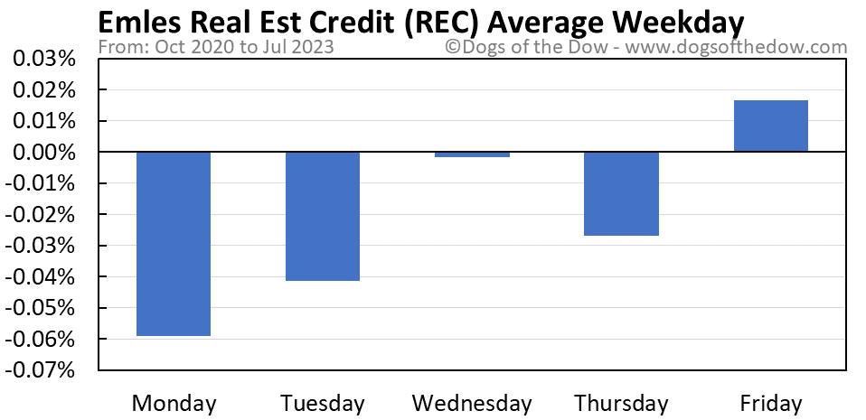 REC average weekday chart