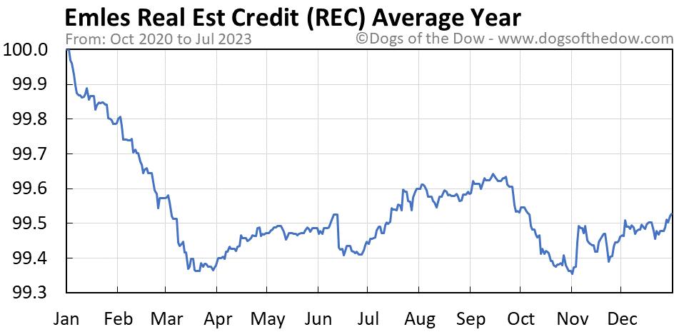 REC average year chart
