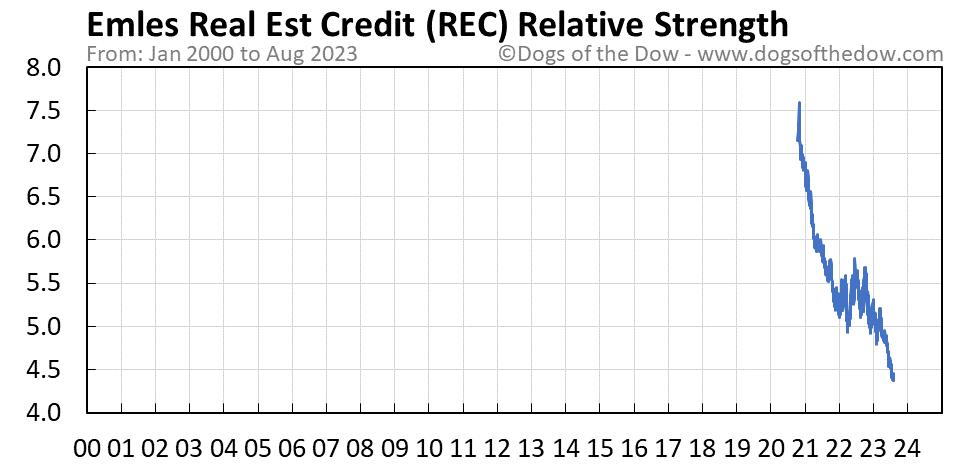 REC relative strength chart