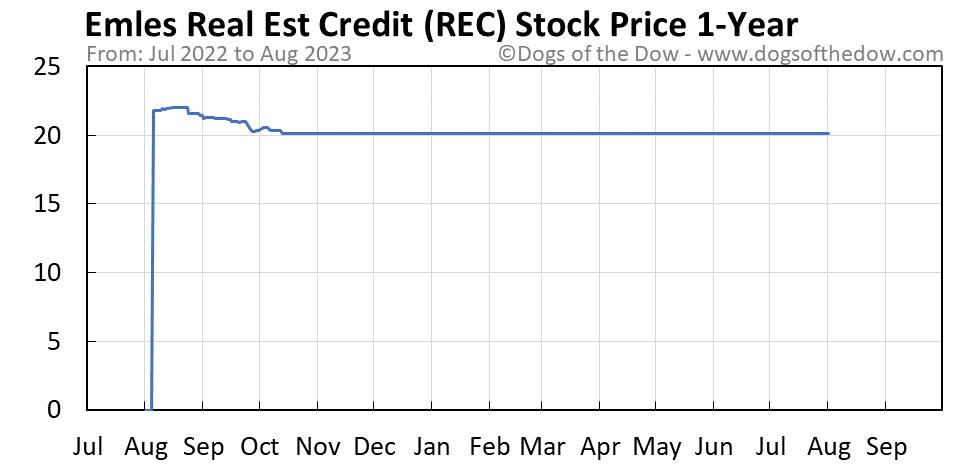 REC 1-year stock price chart