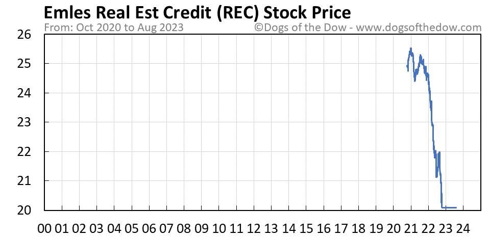 REC stock price chart