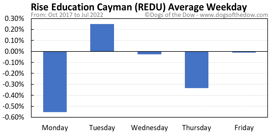 REDU average weekday chart