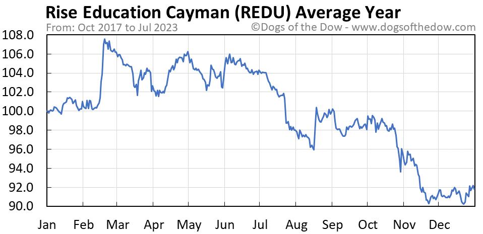 REDU average year chart