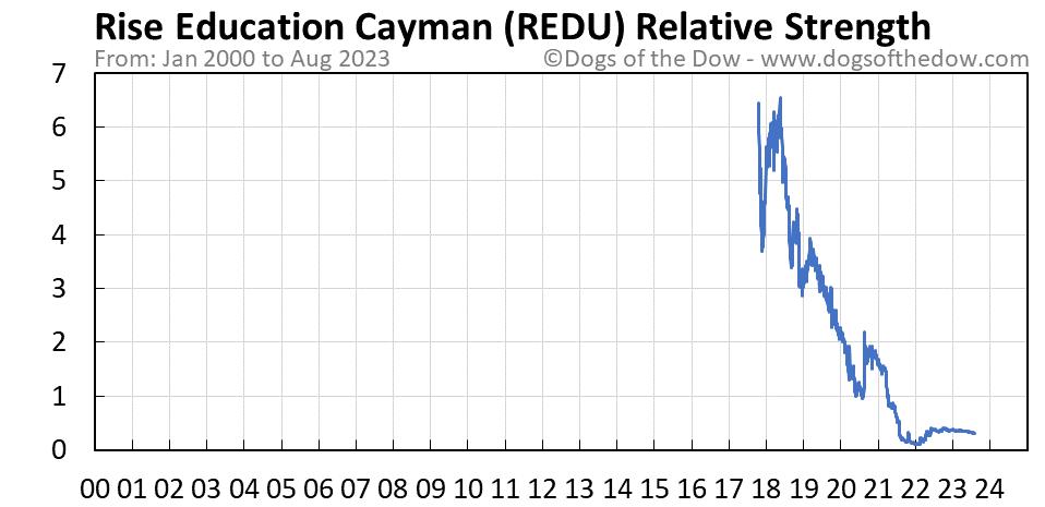 REDU relative strength chart