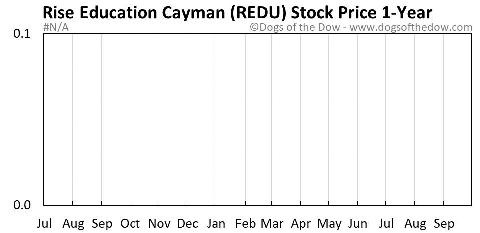 REDU 1-year stock price chart