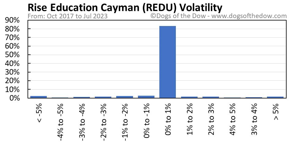 REDU volatility chart
