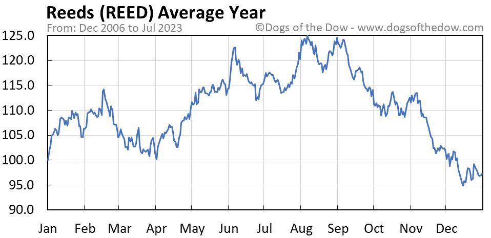 REED average year chart