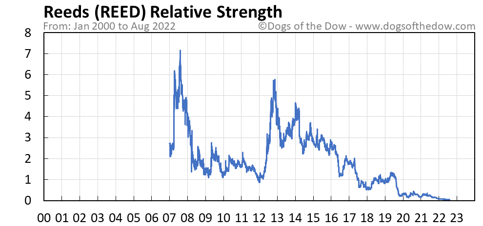 REED relative strength chart