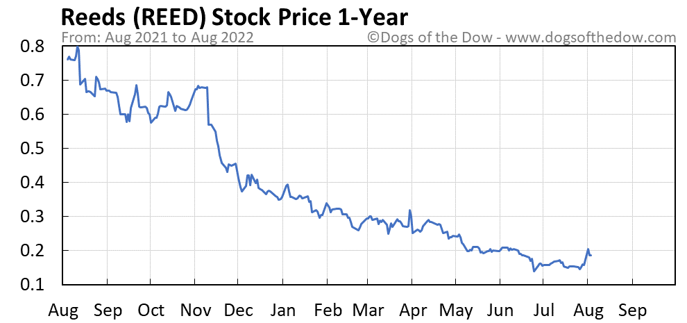 REED 1-year stock price chart