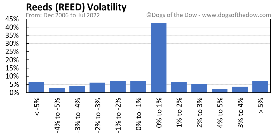 REED volatility chart