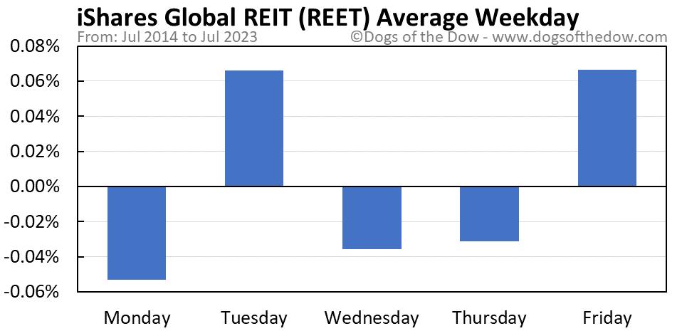 REET average weekday chart