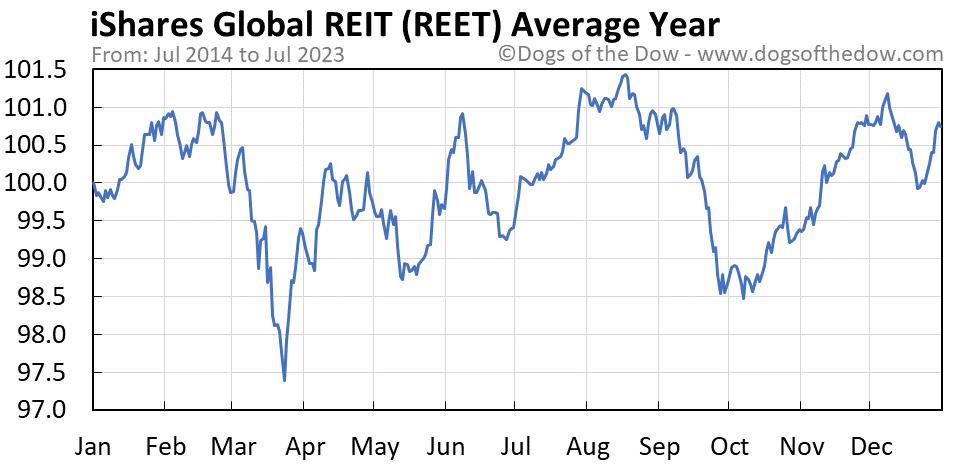 REET average year chart