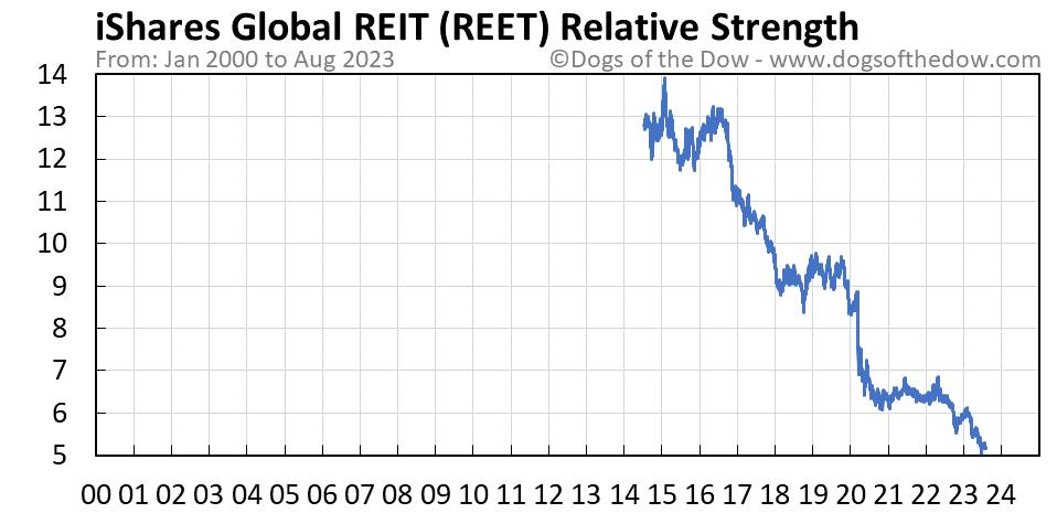 REET relative strength chart