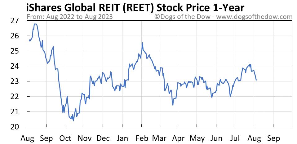 REET 1-year stock price chart