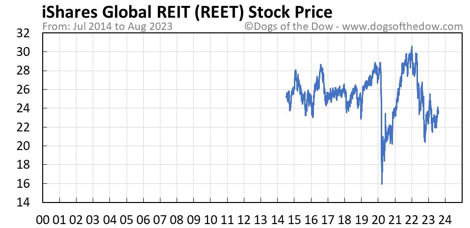 REET stock price chart