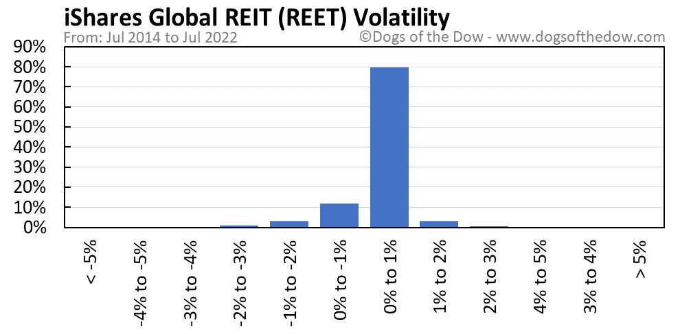 REET volatility chart