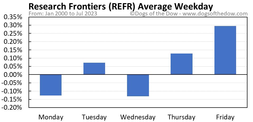REFR average weekday chart