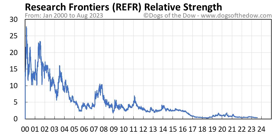 REFR relative strength chart