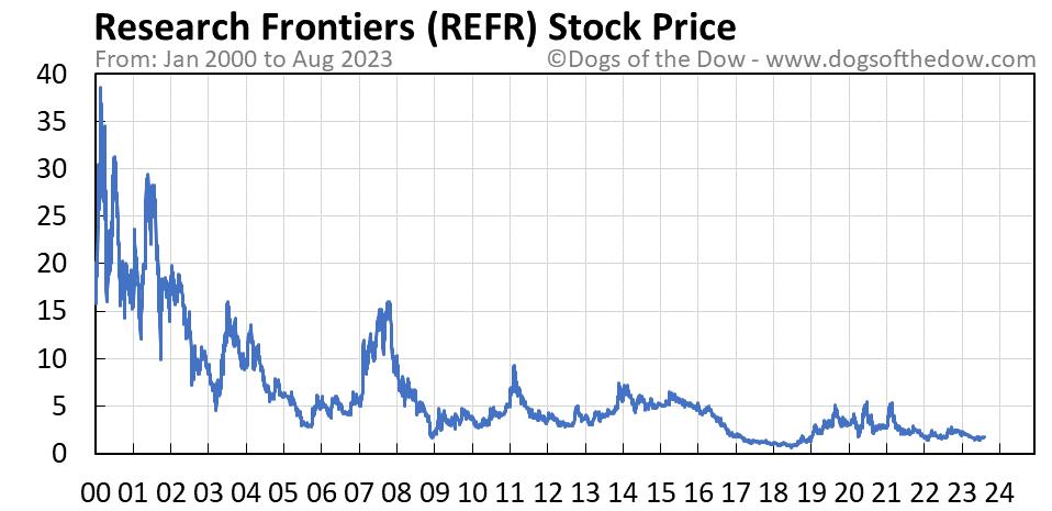 REFR stock price chart