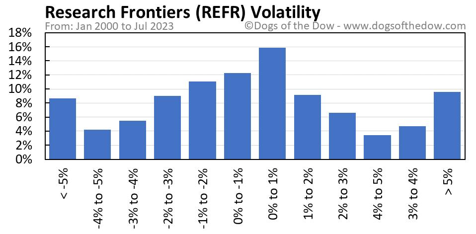 REFR volatility chart