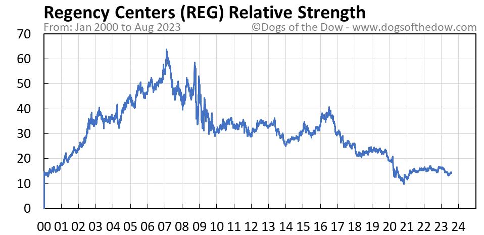 REG relative strength chart