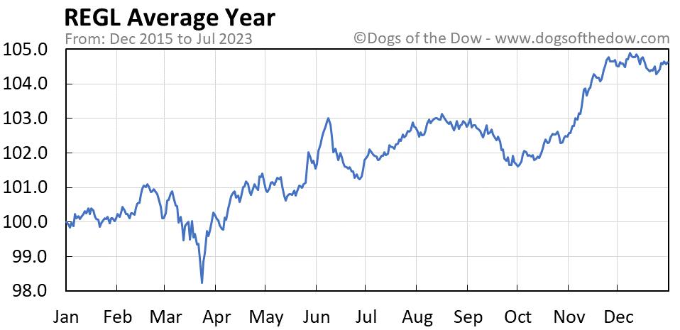 REGL average year chart