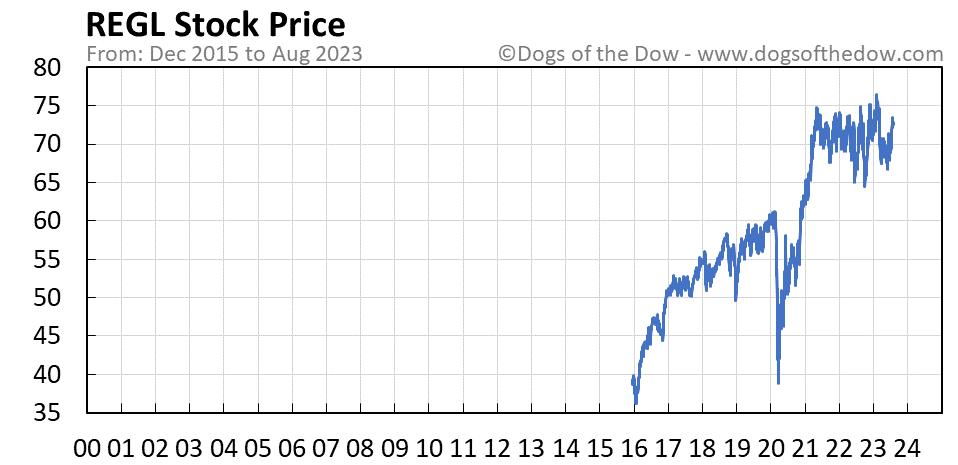 REGL stock price chart
