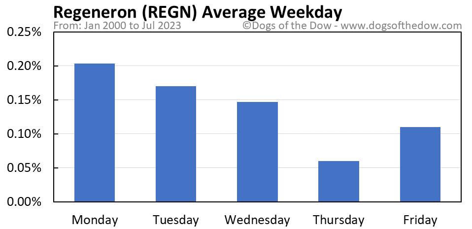 REGN average weekday chart