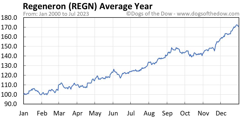 REGN average year chart
