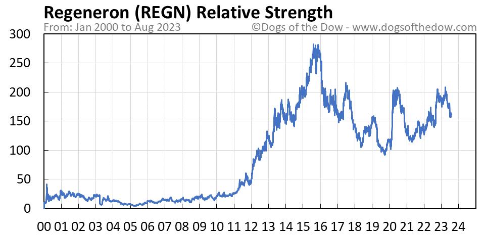 REGN relative strength chart