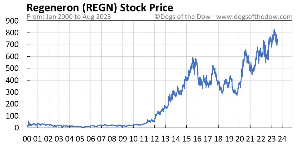 REGN stock price chart