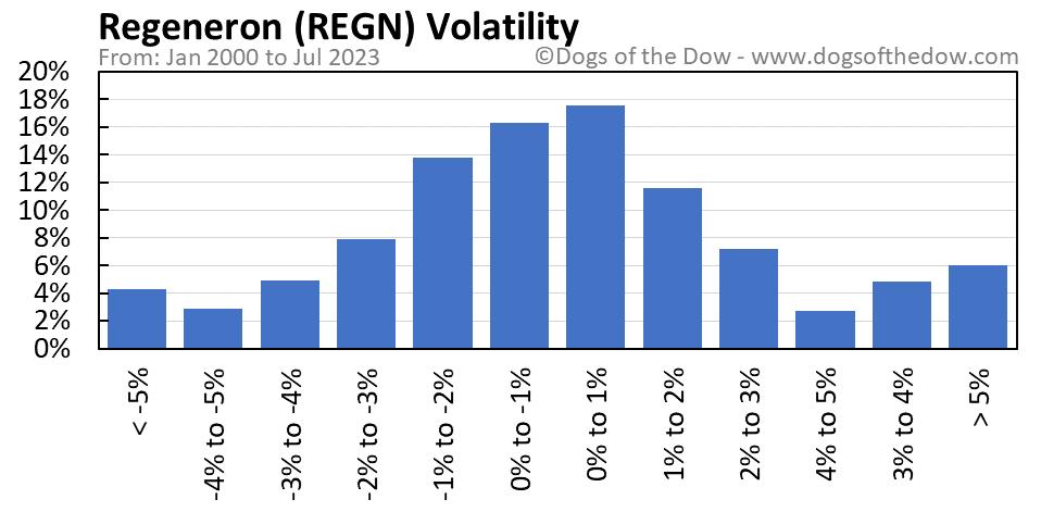 REGN volatility chart