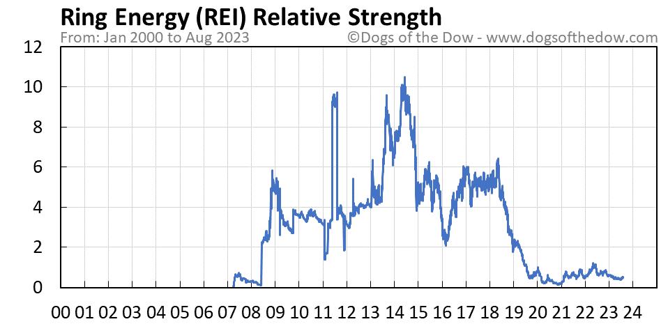 REI relative strength chart