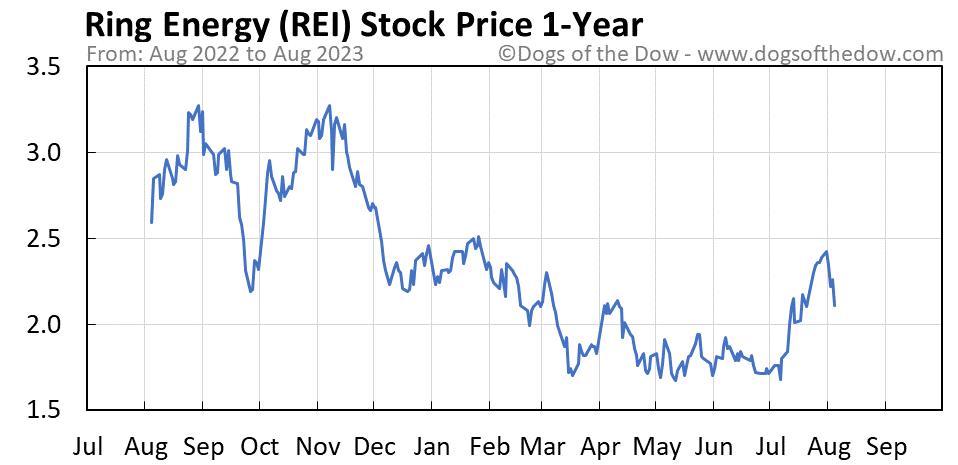 REI 1-year stock price chart
