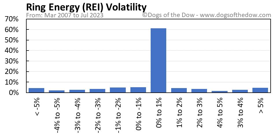 REI volatility chart