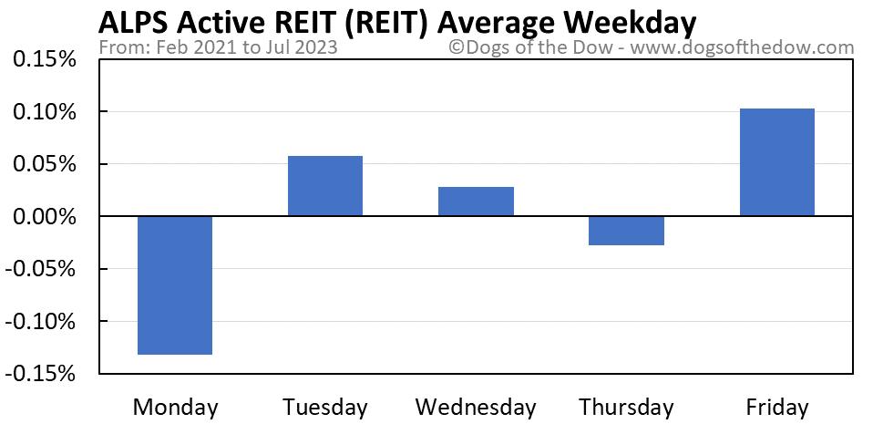 REIT average weekday chart